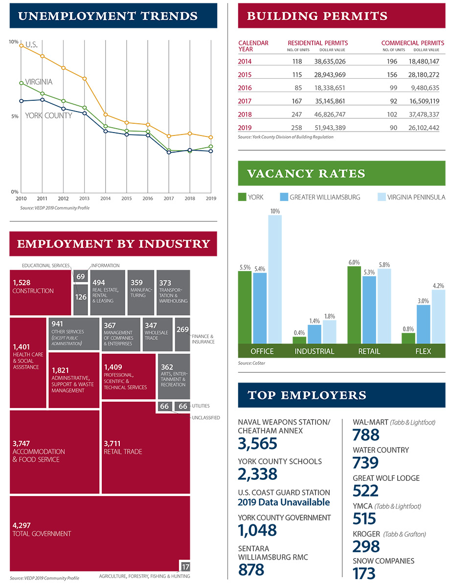 2018 Economic Development Dashboard