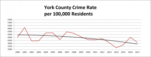 York County Crime Rate per 100,000 Residents